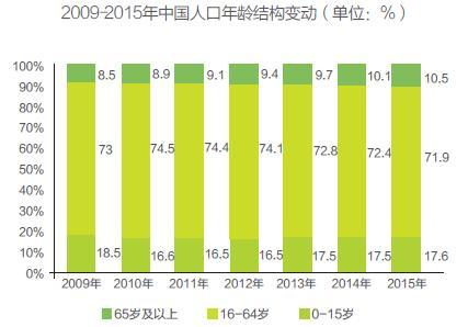 中国人口年龄结构图_2012年人口年龄结构图