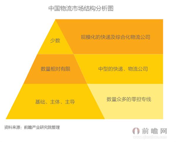 产经资讯  中国 物流 快递行业竞争状况分析 中国物流企业结构 中国
