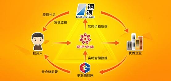 2.以阿里,京东为代表的供应链模式