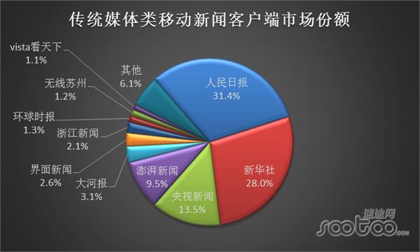 前瞻网 资讯 风口  (资料整理:前瞻产业研究院) 而在传统媒体客户端