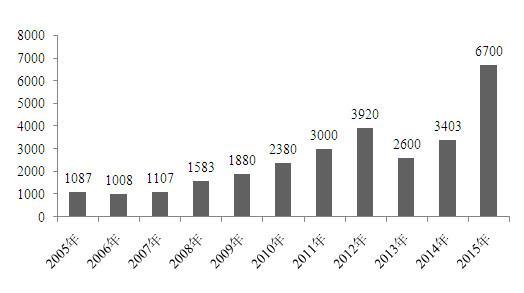 第十届汽车金融发展峰会顺利召开 行业贷款规模规模分析