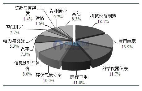 图表2:国内传感器应用领域分布(单位:%)