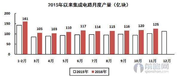 集成电路发展迅猛 11月产量125亿块年内最高