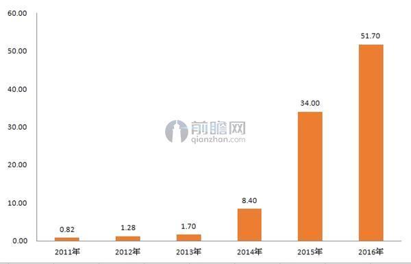2011-2016年中国新能源汽车产量规模(单位:万辆)