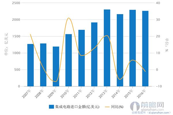2016年中国集成电路进口额依然高达2271亿美元,连续4年进口额超过2000