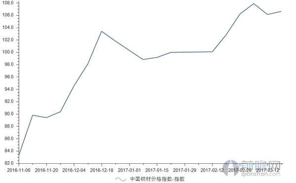 钢材价格指数周走势图片