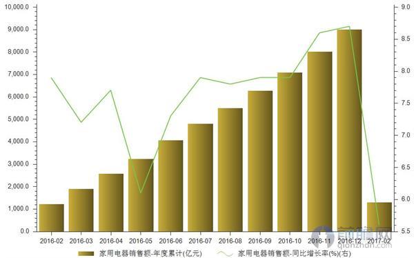 家用电器销售额增速放缓 家电集体迎来涨价潮