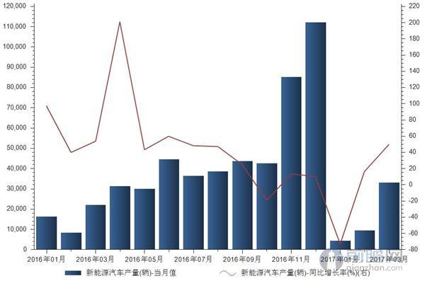 3月新能源汽车市场逐渐走强 产量超3万辆