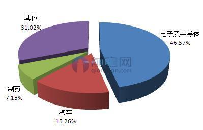 2016年中国机器视觉应用领域分析