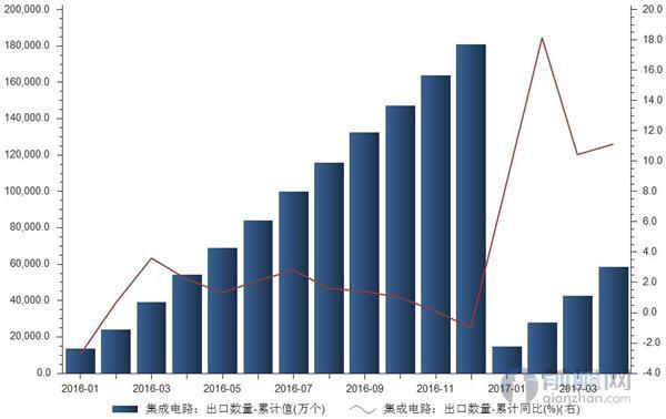 2017年以来我国集成电路出口量保持高速增长