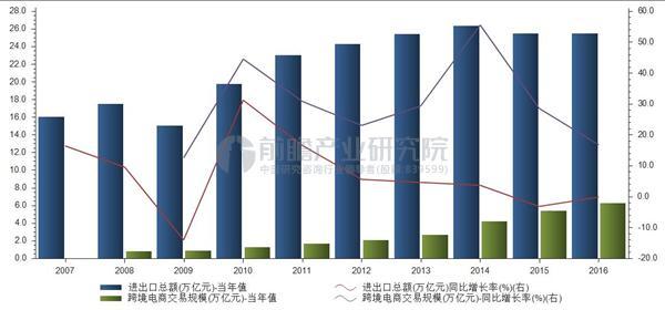 跨境电商交易规模(万亿元)