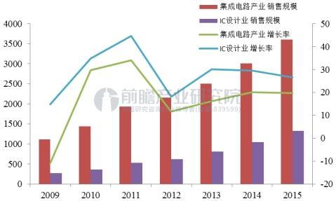 2016年集成电路销量超千亿 高端市场空间巨大