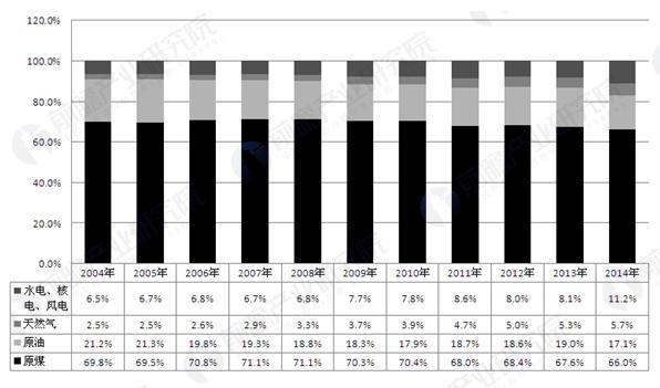 2004-2014年我国能源消费结构(单位:%)