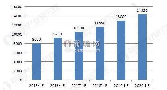 《汽车后市场行业分析报告》整理 中国的汽车后市场可细分为七大行业