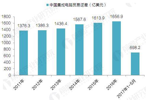 2008-2017年中国集成电路贸易逆差(单位:亿美元)
