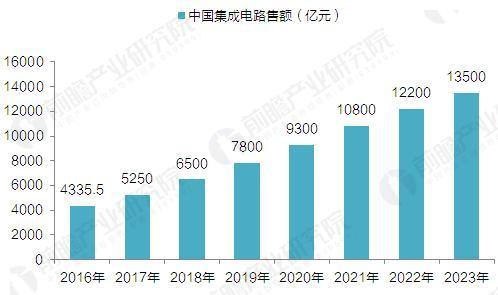 2017-2023年中国集成电路行业销售额预测(单位:亿元)