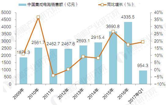 2009-2017年中国集成电路行业销售额增长情况(单位:亿元,%)