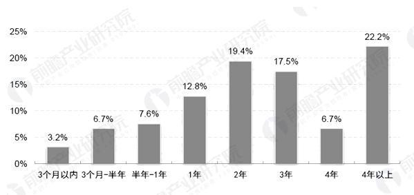 手机游戏用户年龄结构图(单位:%)