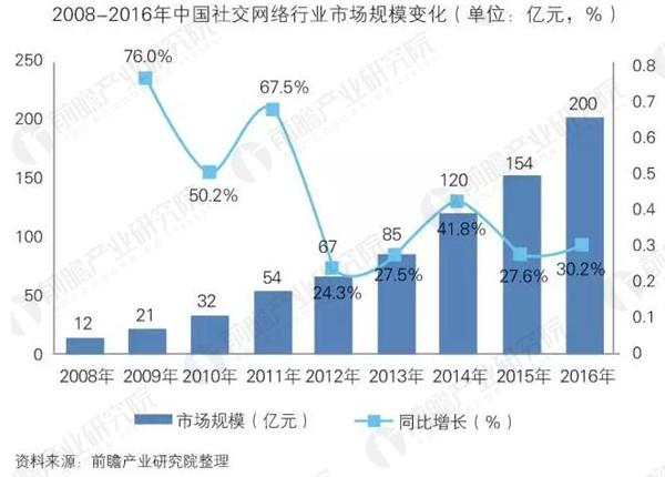 中国社交网络行业用户分析