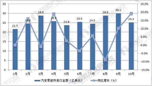 2017年1-10月中国汽车零部件进口金额数据统计