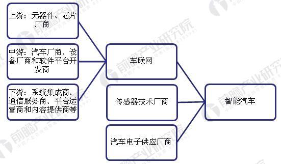 智能汽车行业产业链结构示意图