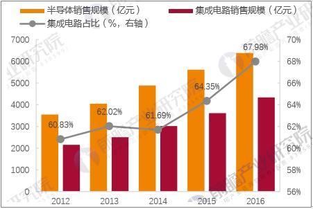 中国半导体及集成电路销售规模