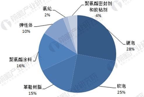 全球聚氨酯产品结构图(单位:%)