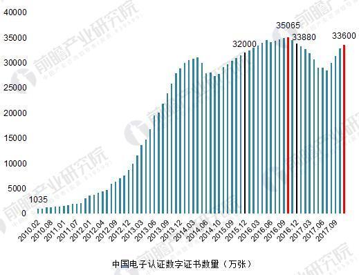 2010-2017年中国电子认证数字证书数量变化(单位:万张)