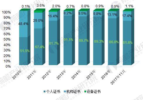 2010-2017年各类电子认证数字证书占比变化(单位:%)