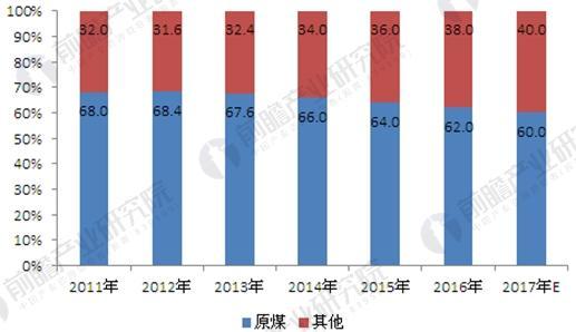 2011-2017年我国能源消费结构