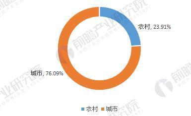 图表3:2016年中国口腔医院分布结构(按城乡)(单位:%)