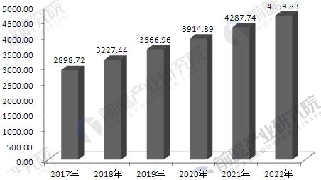 2017-2022年中国医疗器械行业销售收入预测