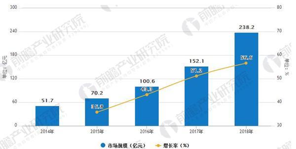 中国人工智能市场规模及预测