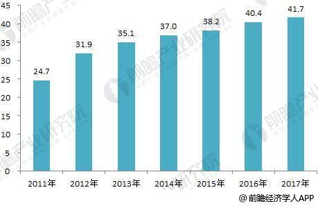 2018年全球分布式能源行业现状分析