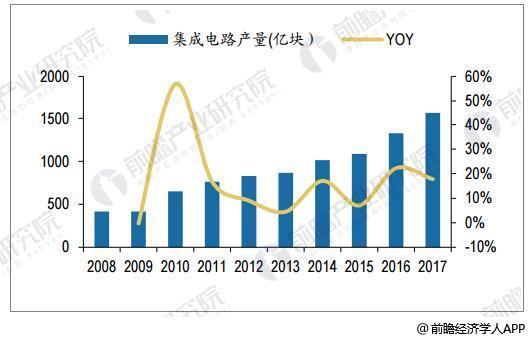 集成电路市场保持高速增长 芯片居国内进口商品首位