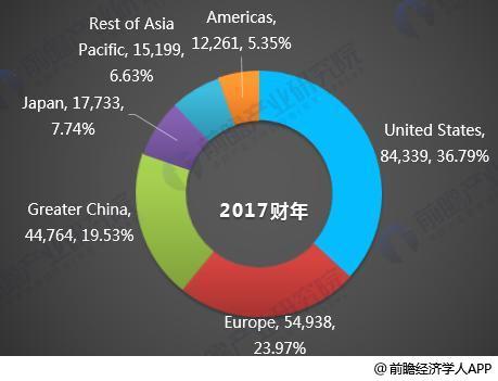 图表5:2017年苹果区域结构分布(单位:百万美元,%)