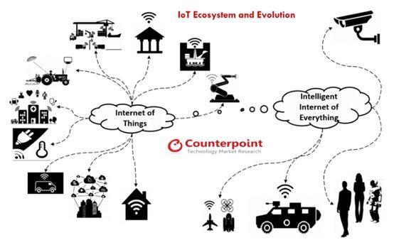 2020年物联网蜂窝连接将达10亿 互联汽车,智能医疗和智能城市安全亟