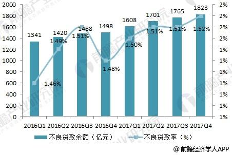 第三季度银行业不良资产地图:辽宁不良贷款率达3.15%