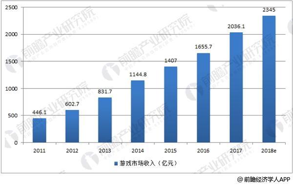 中国游戏市场销售收入