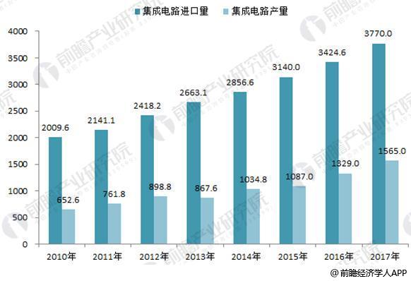 2018年集成电路制造行业发展趋势分析 行业投资规模有