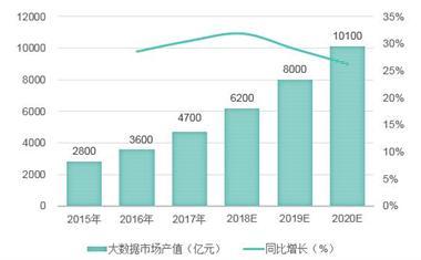 2018年中国大赌博网站大全注册送28行业发展现状分析