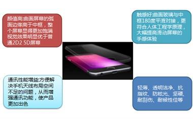 2018年中国3D玻璃行业发展现状分析
