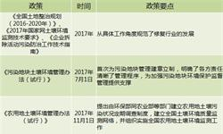 2018年修复行业发展现状与前景分析
