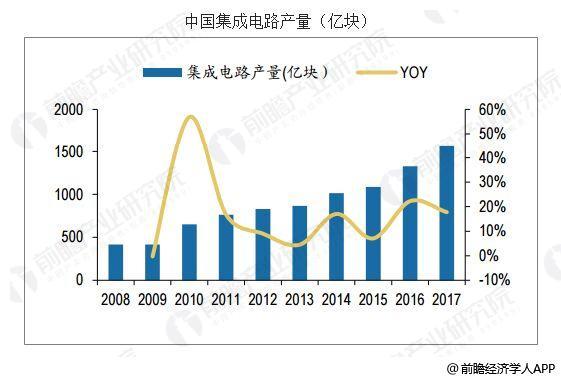 前瞻产业研究院 产经资讯  据前瞻产业研究院《中国集成电路行业市场