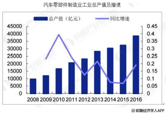 中国汽车整车行业发展趋势分析 制造工艺是关键