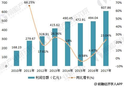 2018年水泥制品行业现状分析 产业结构不断调整,升级【组图】