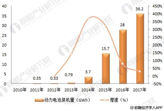 2018年中国新能源汽车行业发展现状分析 新能源汽车行业完整产业链已