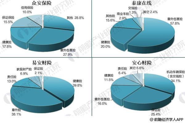 图表3:2017年中国四家互联网保险公司业务结构(单位:%)