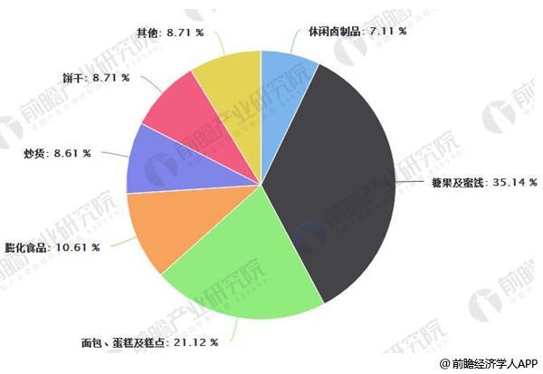 中国休闲食品行业零售规模分布结构情况