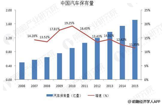 中国智能汽车行业发展趋势 加快商业化进程